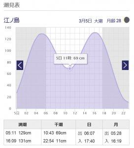 潮の引きが狙い目、水曜日には風波アップ傾向か✩